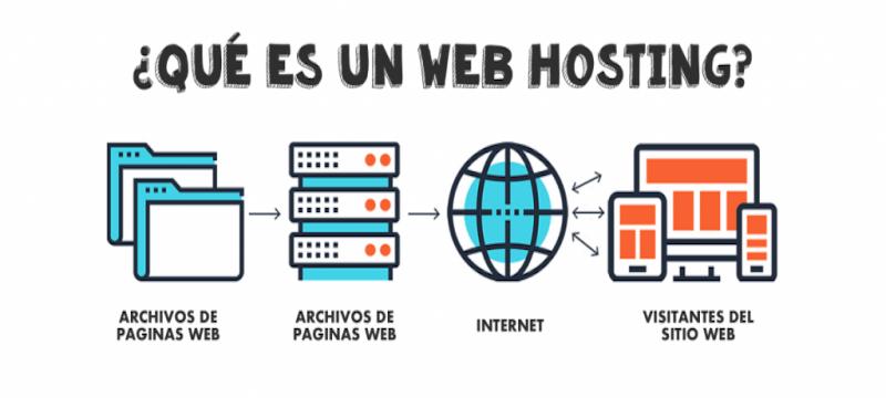 Que es Web Hosting